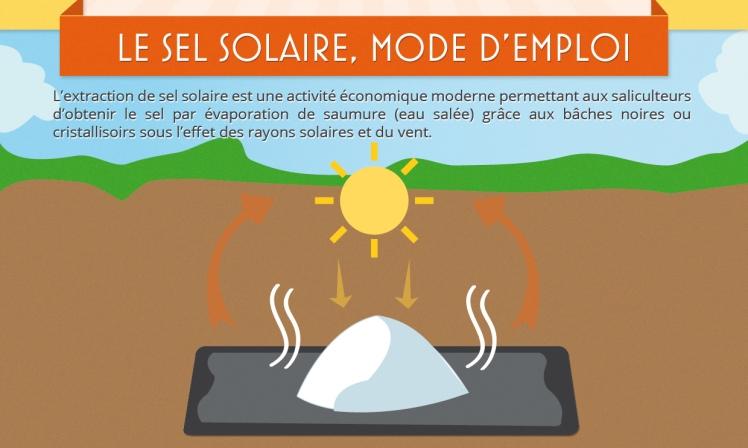 le-sel-solaire-mode-demploi
