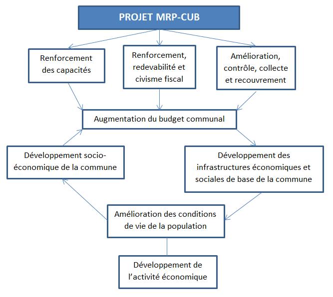 schéma projet MRP²